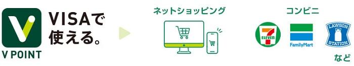 店やネットショッピングで使う サルでも分かるおすすめクレジットカードオリジナル画像