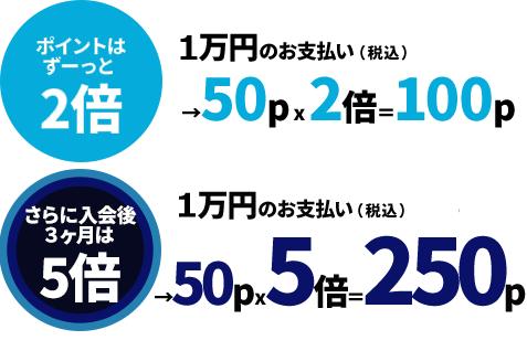 三井住友カードデビュープラスはいつでもポイント2倍 サルでも分かるおすすめクレジットカードオリジナル画像