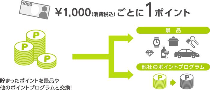 1ポイント5円が基本の交換率