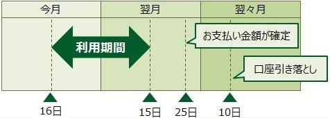 三井住友カードの締め日 サルでも分かるおすすめクレジットカードオリジナル画像