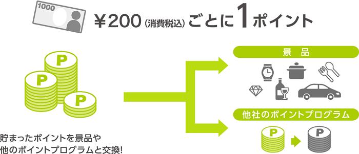 三井住友カードのポイントプログラムはVポイント サルでも分かるおすすめクレジットカードオリジナル画像