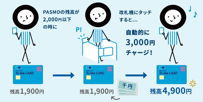PASMOPASMOのオートチャージでポイントが貯まる サルでも分かるおすすめクレジットカードオリジナル画像