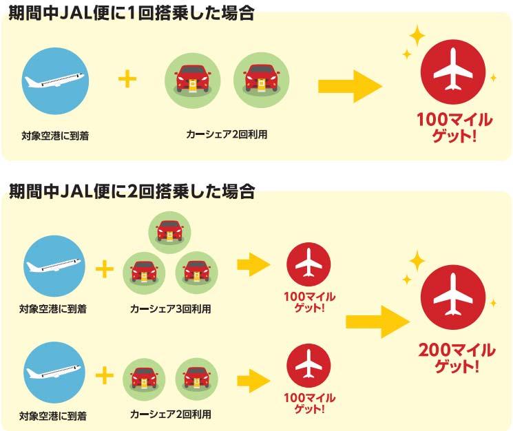 JALとカーシェアがコラボ。マイルがもらえる
