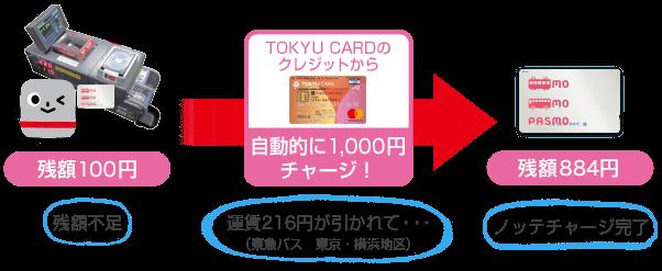 ノッテチャージサービスで最大1% サルでも分かるおすすめクレジットカードオリジナル画像