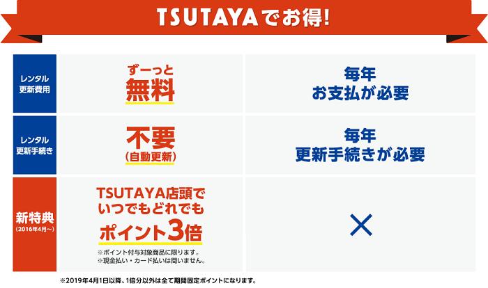 TカードプラスはTSUTAYAでいつでもポイント3倍 サルでも分かるおすすめクレジットカードオリジナル画像