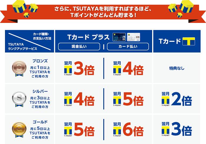 TSUTAYAで最大6倍のポイントを獲得できる サルでも分かるおすすめクレジットカードオリジナル画像