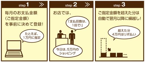 楽Pay ビアソカード