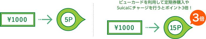 JREポイントが3倍!還元率は最大1.5%