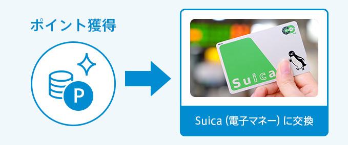 貯まったポイントはSuicaに交換