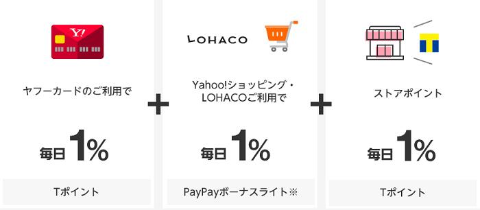 YahooショッピングやLOHACOでポイント3%貯まる サルでも分かるおすすめクレジットカードオリジナル画像