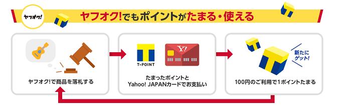 Yahoo! JAPANカードならヤフオク!でポイントが貯まる!